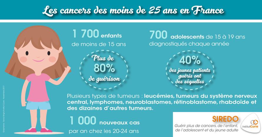 chiffres cancers en France
