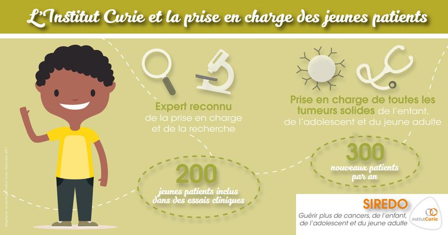 chiffres cancers enfant Curie